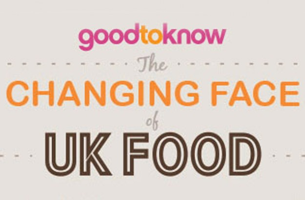 Changing face of UK food