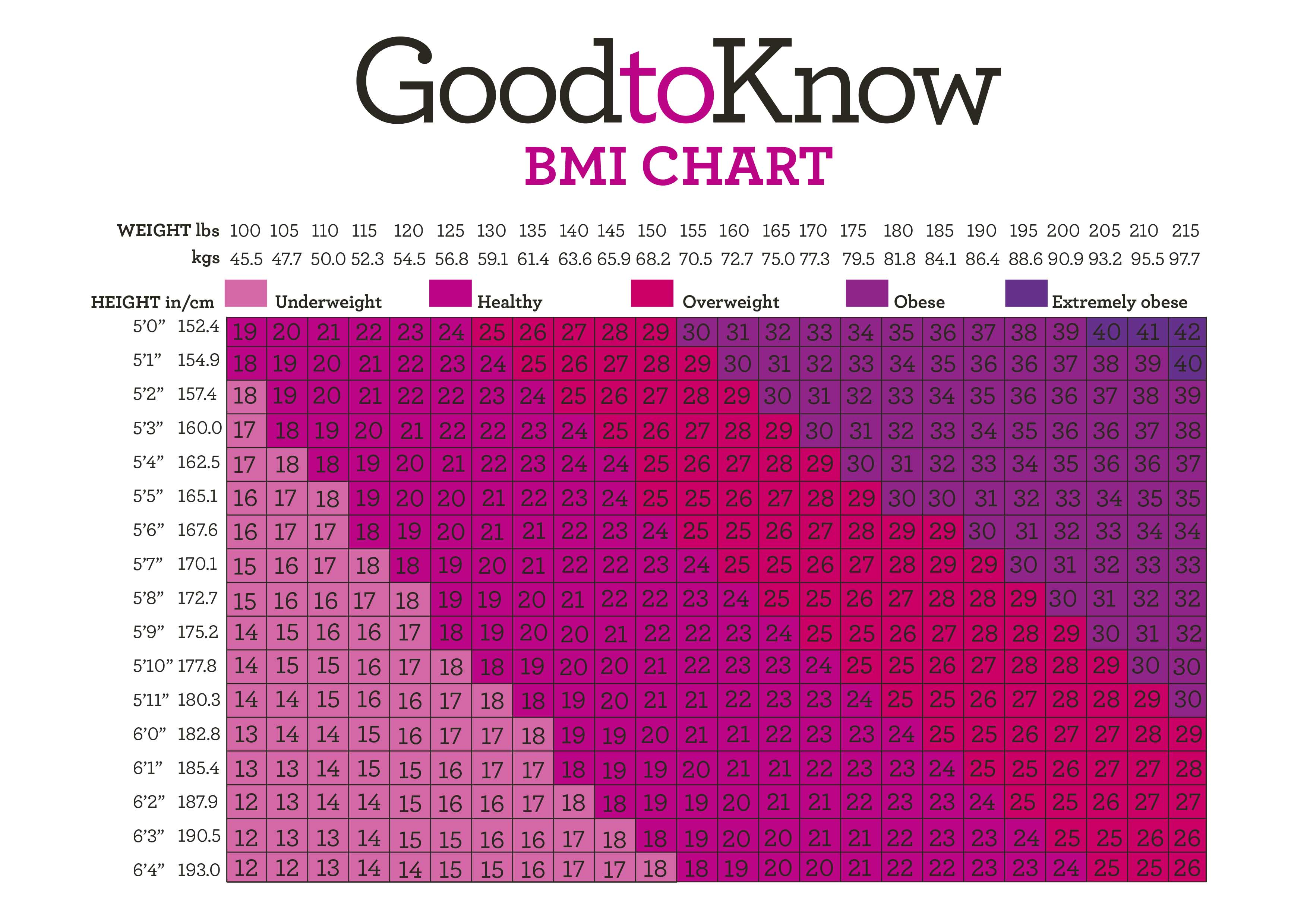 Bmi calculator try our handy bmi chart goodtoknow download your free bmi chart now nvjuhfo Image collections