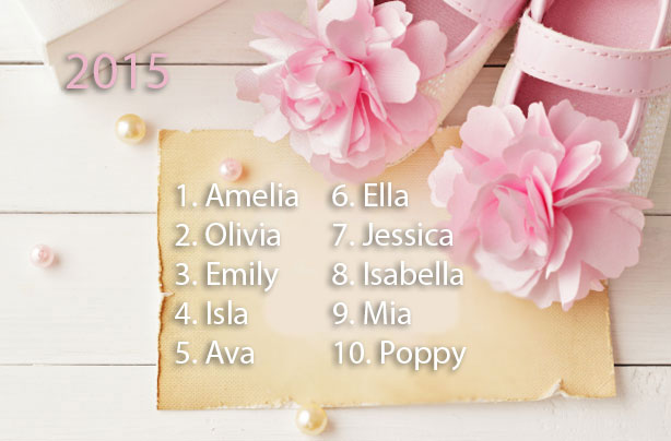 Most Popular Baby Names Boys And Girls For Your Little One