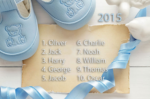 Muhammad Topped Babycentres List Of Boys Names For 2015 Closely Followed By Last Years Top Two Oliver And Jack
