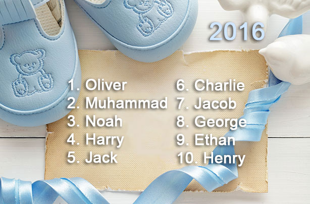 Top 100 Boys Names 2016